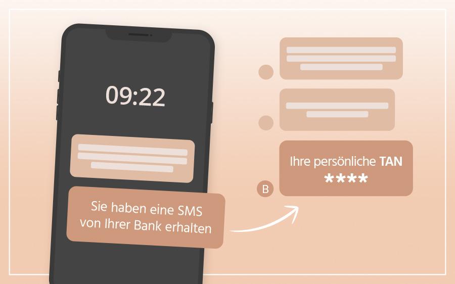 Zahlung via SMS-Verfahren